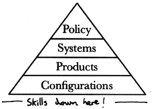 Hierarchy Of Implementation